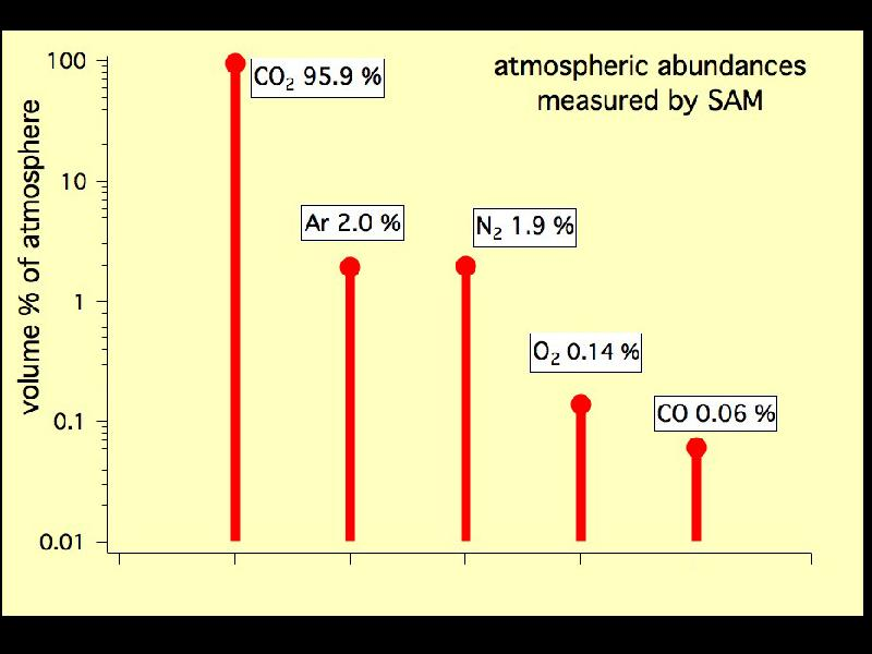 The Most Abundant Gas In The Atmosphere Is >> Nasa The Five Most Abundant Gases In The Martian Atmosphere