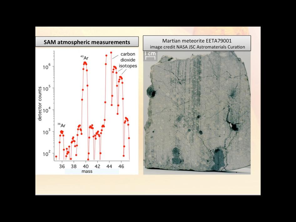 The plot on the left shows new results from the Sample Analysis at Mars. Mars and Martian meteorites found on Earth shown on the right.
