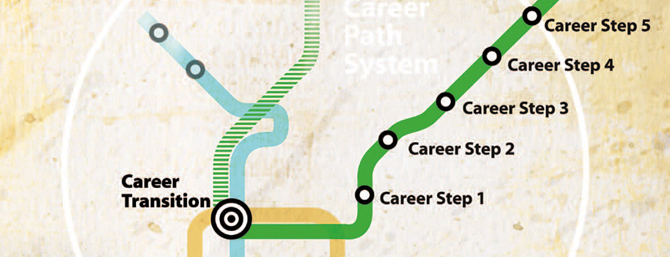 Graphic depicting the steps in career transition - Illustration looks like a metro map.