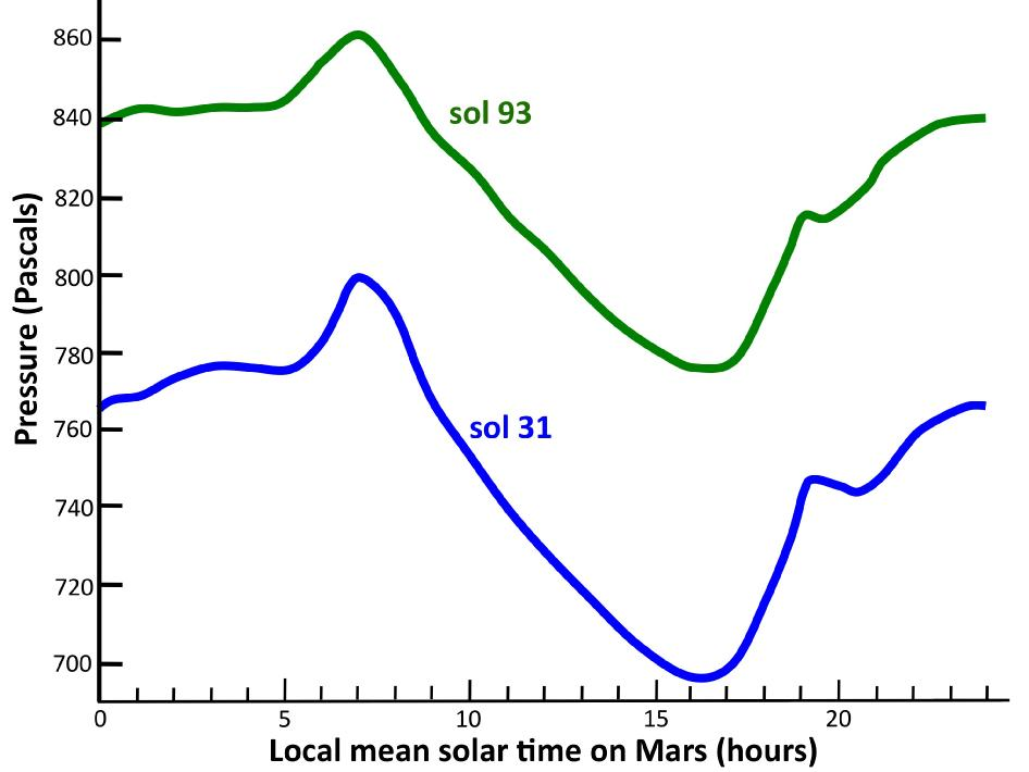 This graph shows the atmospheric pressure at the surface of Mars, as measured by the Rover Environmental Monitoring Station on NASA's Curiosity rover.