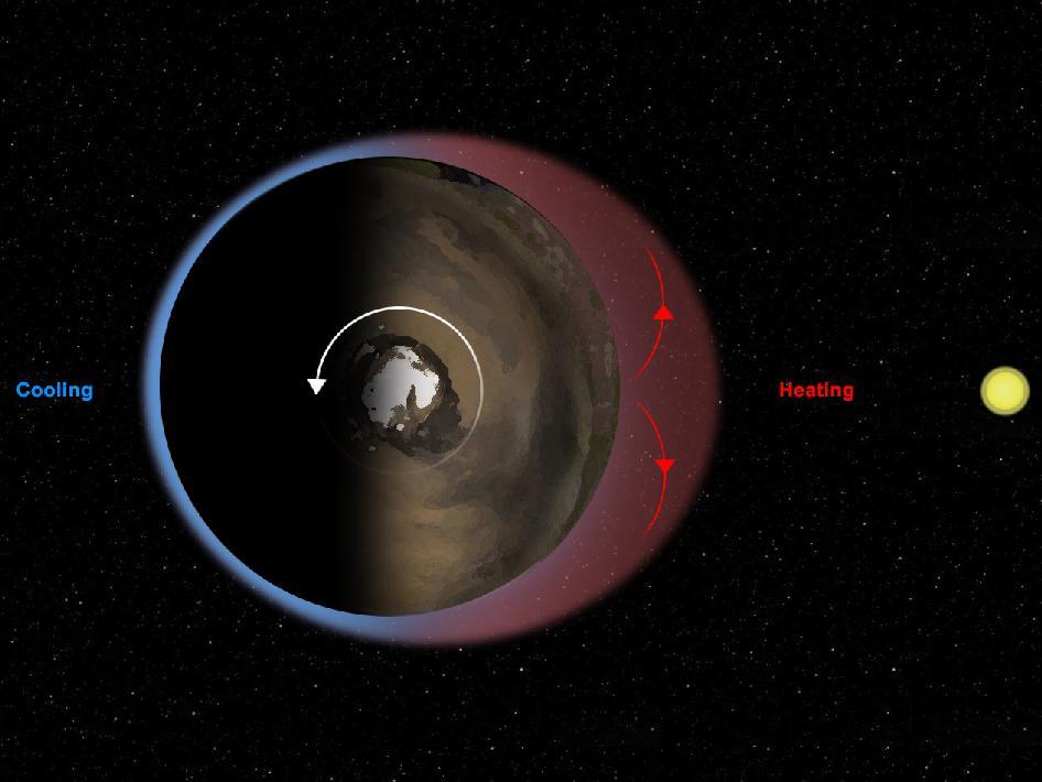 Nasa Thermal Tides At Mars