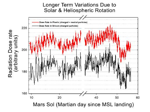This graphic shows the variation of radiation dose measured by the Radiation Assessment Detector on NASA's Curiosity rover over about 50 sols, or Martian days, on Mars.