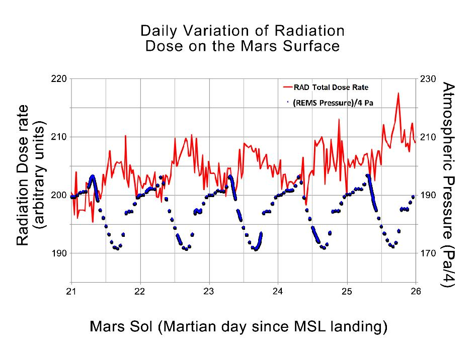 This graphic shows the daily variations in Martian radiation and atmospheric pressure as measured by NASA's Curiosity rover.