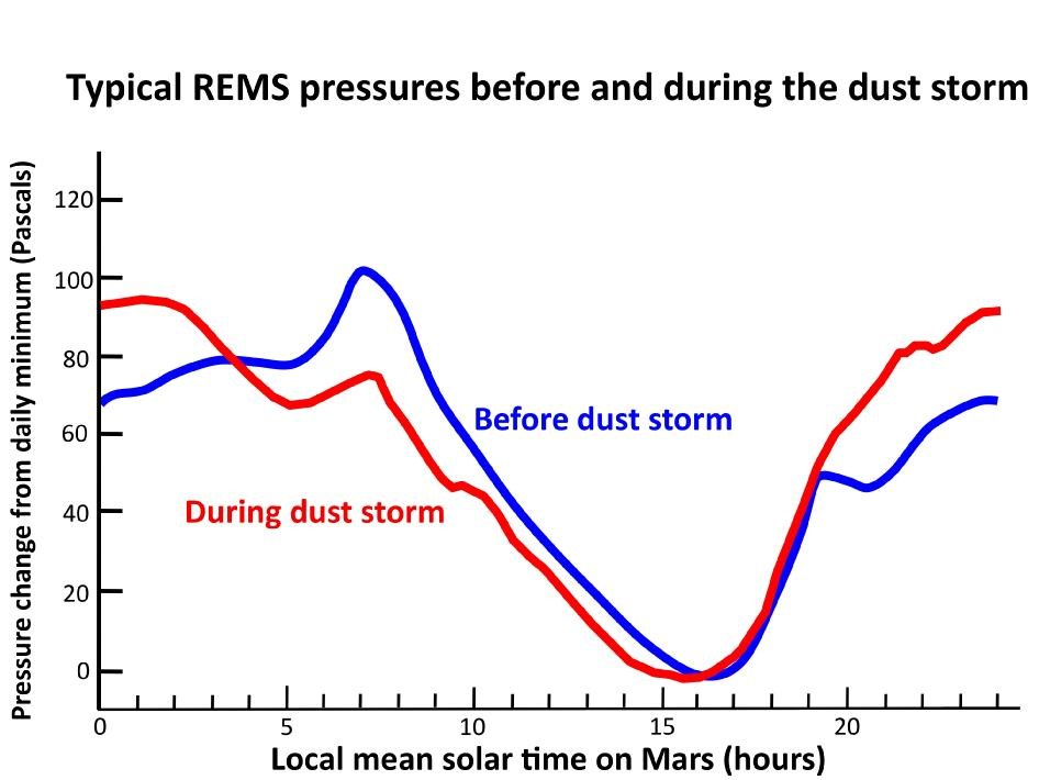 Graph compares a typical daily pattern of changing atmospheric pressure (blue) with the pattern during a regional dust storm hundreds of miles away (red).