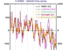 GRACE time series data chart