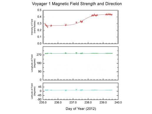 This graphic shows how the direction of the magnetic field in the region NASA's Voyager 1 is exploring has not changed, even though the intensity of the magnetic field has increased.