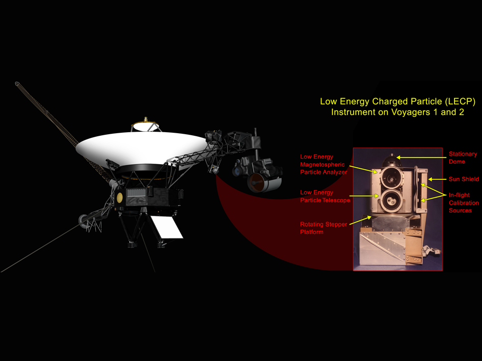 This graphic shows the NASA's Voyager 1 spacecraft and the location of its low-energy charged particle instrument.