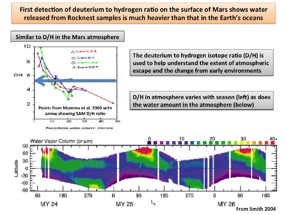 Plot show the first-ever look at the deuterium to hydrogen ratio measured from the surface of Mars
