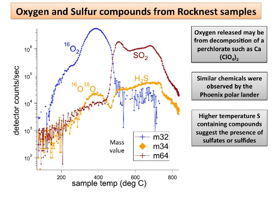 Chart showing oxygen and sulfur compounds on Mars