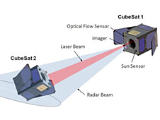 Integrated Optical Communications and Proximity Sensors for Cubesats