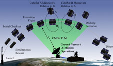 Proximity Operations Nano-Satellite Flight Demonstration