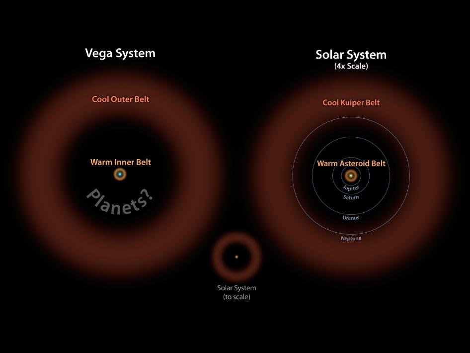 Astronomers have discovered what appears to be a large asteroid belt around the bright star Vega, as illustrated here at left in brown