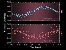 This graph shows the brightness variations of the brown dwarf named 2MASSJ22282889-431026