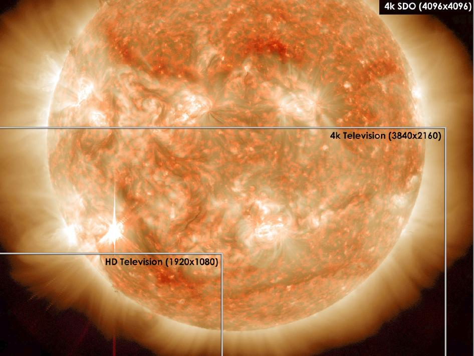 Ultra high-definition TVs – sold for the first time in late 2012 and early 2013 –have four times the pixels of a current high-definition TV, but still have fewer pixels than the images from NASA's Solar Dynamics Observatory (SDO).
