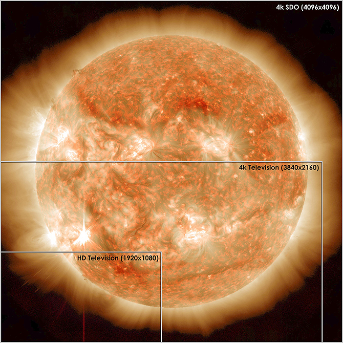 Ultra high-definition TVs – sold for the first time in late 2012 and early 2013 -- have four times the pixels of a current high-definition TV, but still have fewer pixels than the images from NASA's Solar Dynamics Observatory (SDO). This image from SDO was captured on Nov.13, 2012, and shows a star-shaped solar flare in the lower left-hand corner. Credit: NASA/SDO
