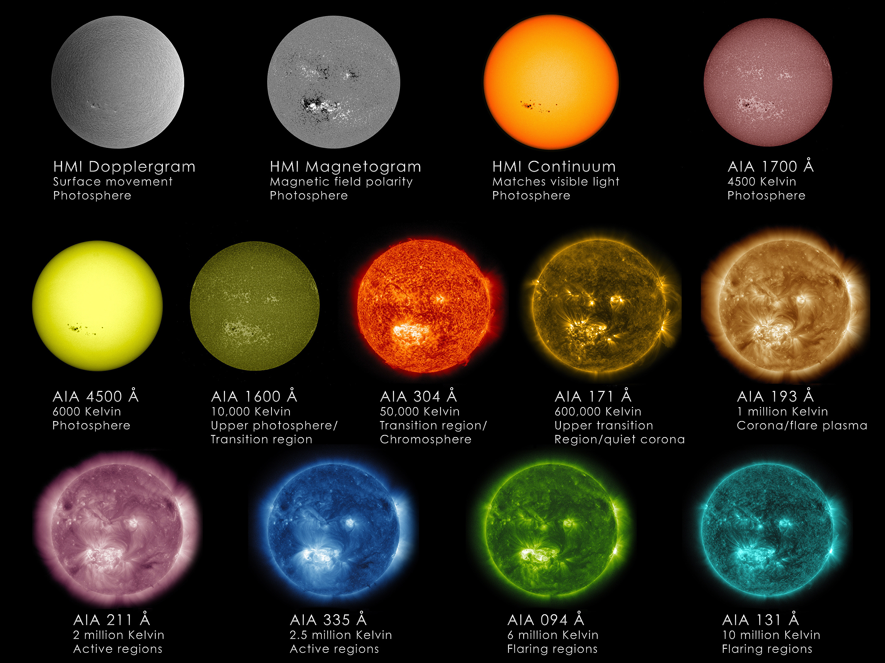 Each of the wavelengths observed by NASA's Solar Dynamics Observatory (SDO) was chosen to emphasize a specific aspect of the sun's surface or atmosphere. This image shows imagery both from the Advanced Imaging Assembly (AIA), which helps scientists observe how solar material moves around the sun's atmosphere, and the Helioseismic and Magnetic Imager (HMI), which focuses on the movement and magnetic properties of the sun's surface. Credit: NASA/SDO/GSFC