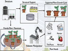 University of Colorado's concept of operation for a complete plant growth system.