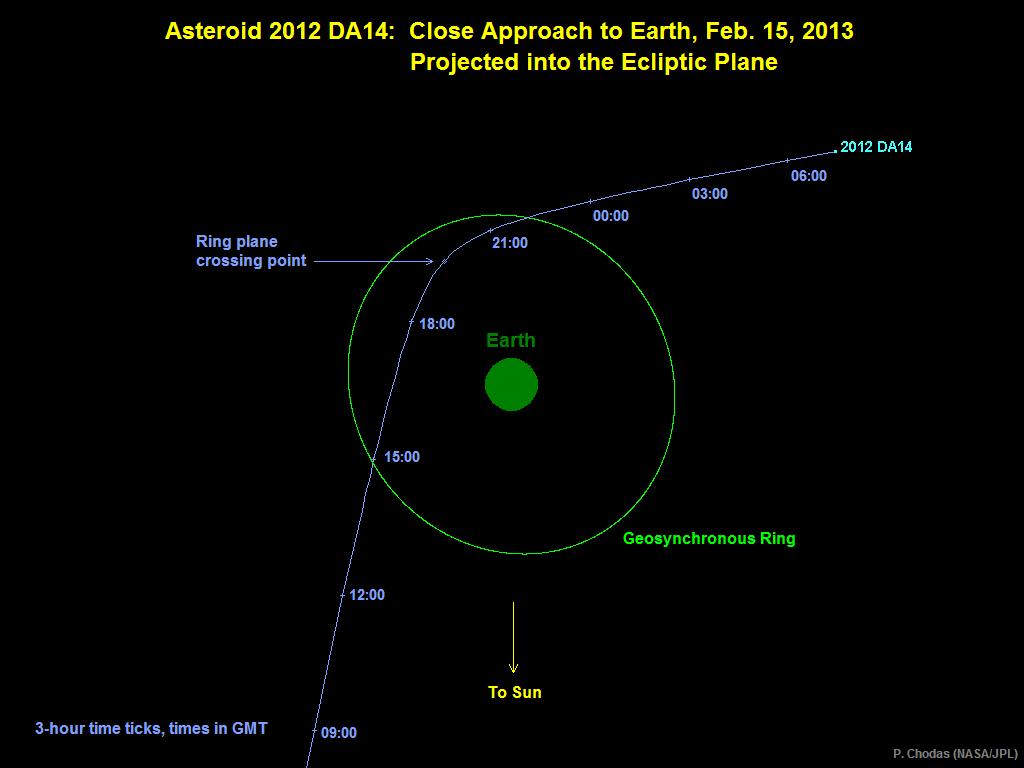 2012DA14 passant pel costat de la terra (la terra està a escala). L'òrbita verda representa l'altura dels satèl·lits geoestacionaris.
