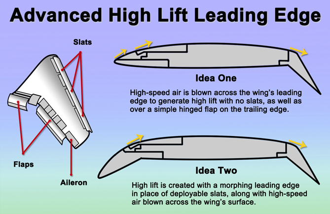Advanced High Lift Leading Edge graphic showing high-speed air blown across the wing's leading edge on idea 1 and high lift being created with a morphing leading edge on idea 2.
