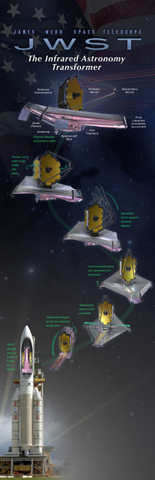 long vertical artists concept of showing the multiple stages of JWST's in-flight transformation