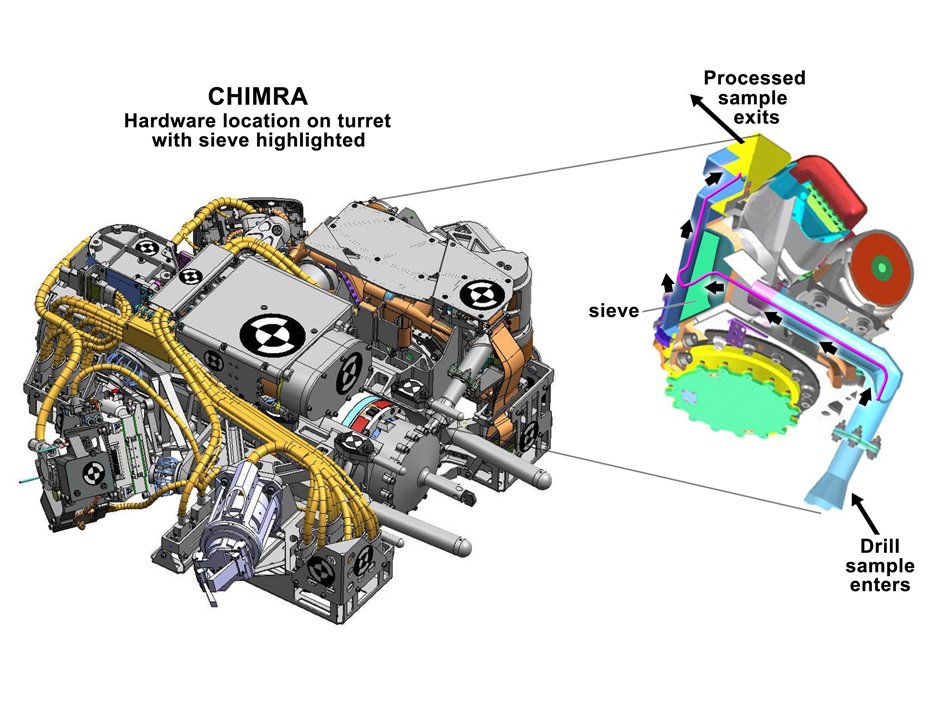 This figure shows the location of CHIMRA on the turret of NASA's Curiosity rover, together with a cutaway view of the device
