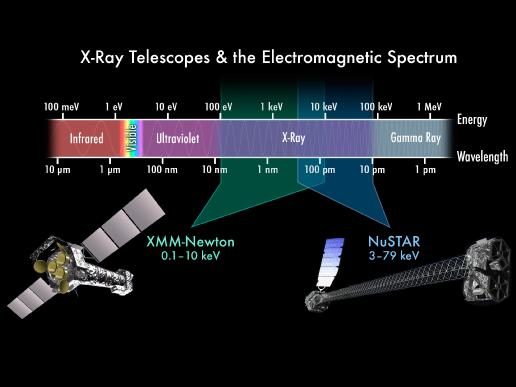 X-ray telescope and electromagnetic spectrum