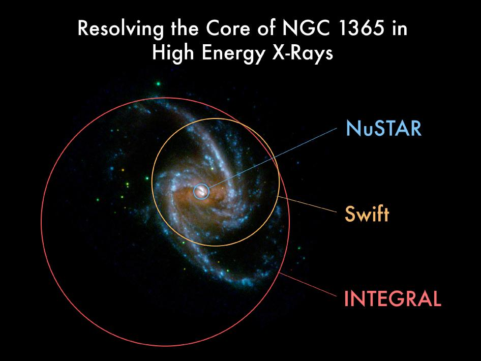 Comparison of NuSTAR to previous missions