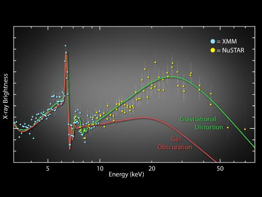 X-ray data from XMM-Newton and NuSTAR