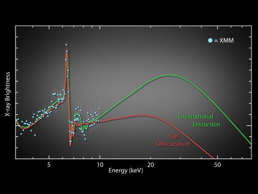 X-ray data from XMM-Newton