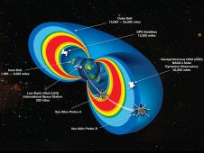 A cutaway model of the radiation belts with the 2 Van Allen Probes satellites flying through them.