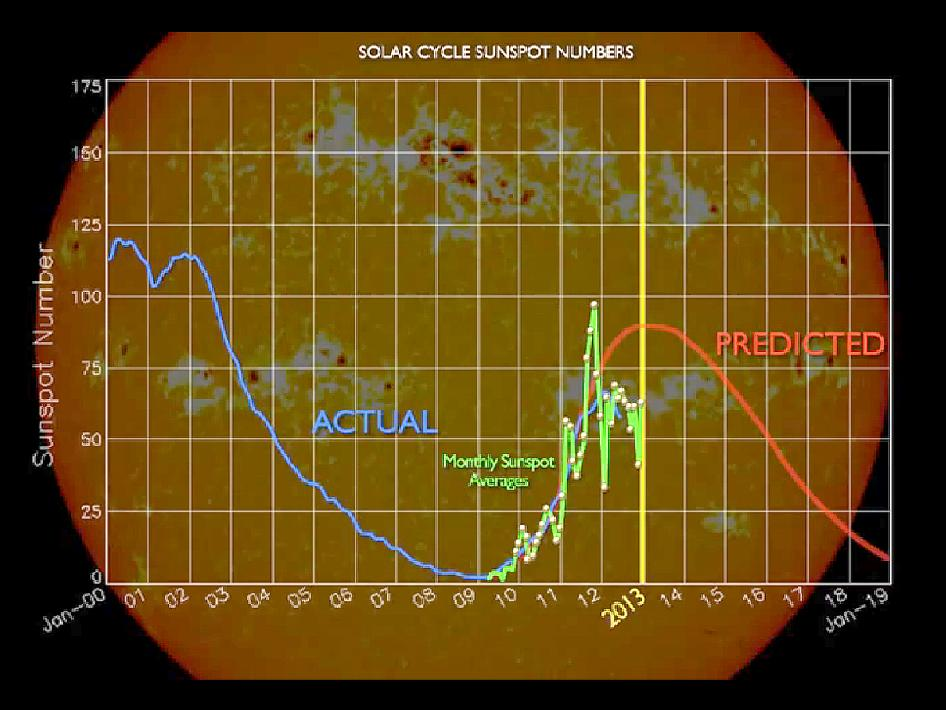 Solar Cycle 24 graph showing predicted versus actual sunspot numbers.