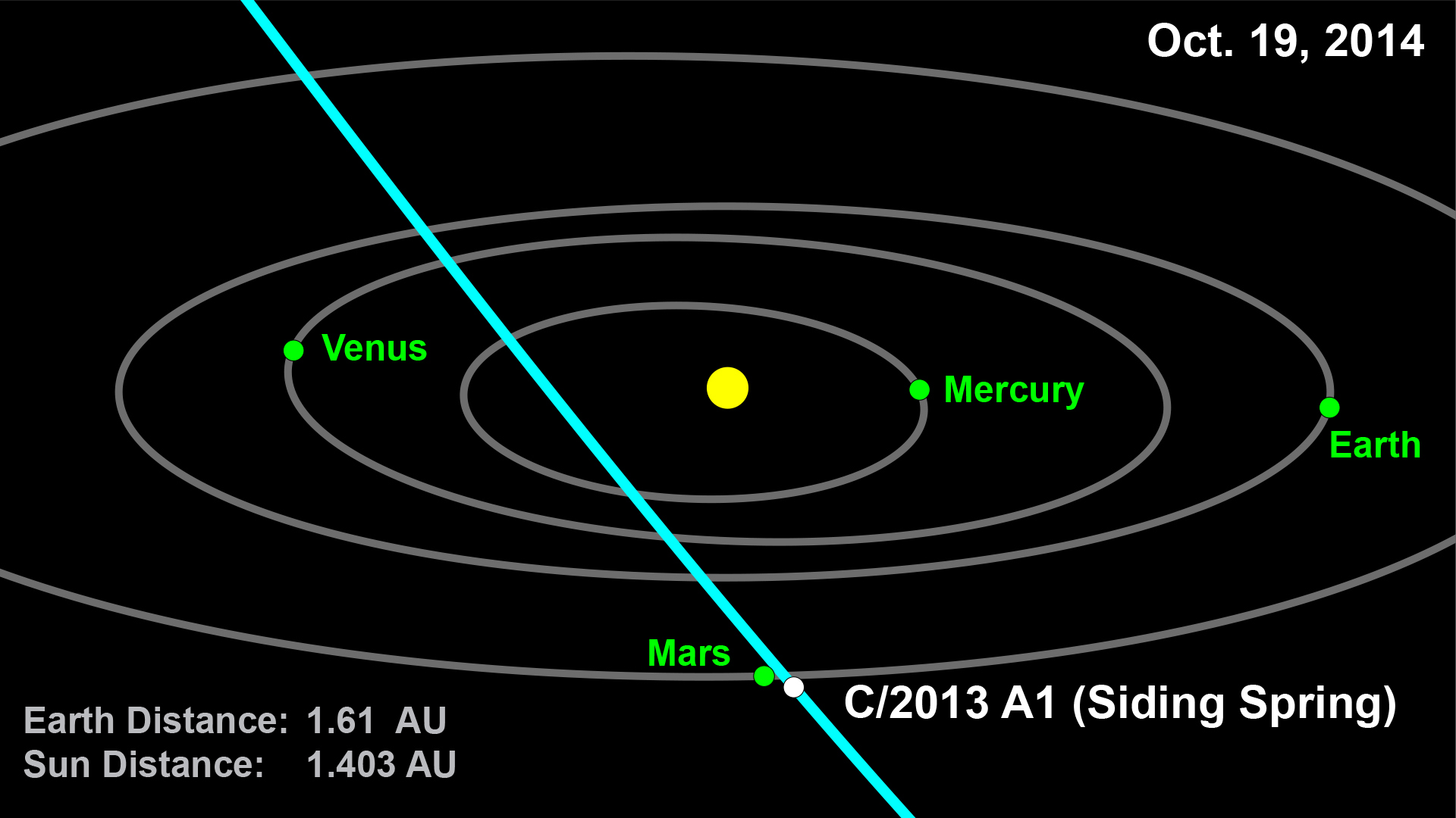 This computer graphic depicts the orbit of comet 2013 A1 (Siding ...