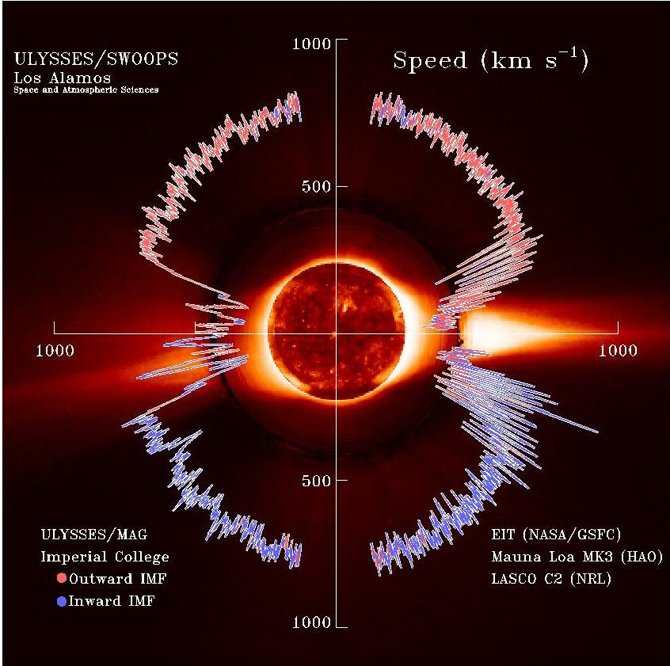 Solar wind flows away from the sun at speeds up to and exceeding 500 km/s (a million mph) as measured by NASA's Ulysses spacecraft.