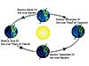 Diagram of positions of Earth relative to the sun at different seasons