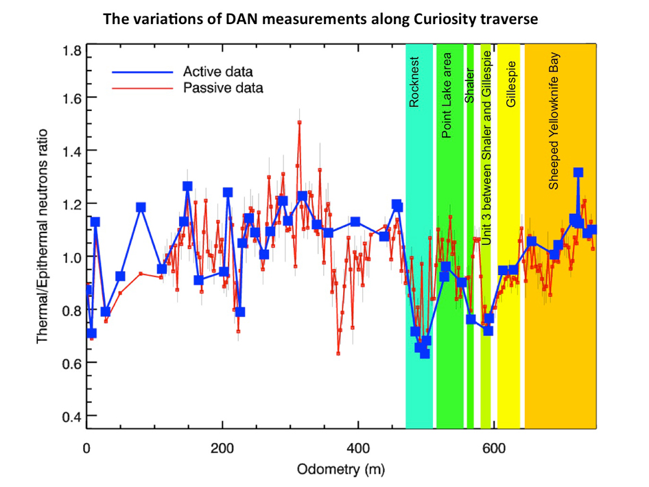Variations of DAN measurements along Curiosity traverse