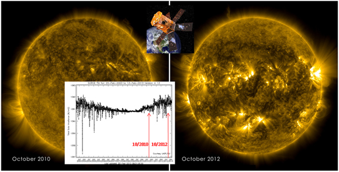 TSI data from the SORCE mission, which marked 10 years of data acquisition on March 6, 2013, demonstrates the daily and cyclic variability of the Sun.