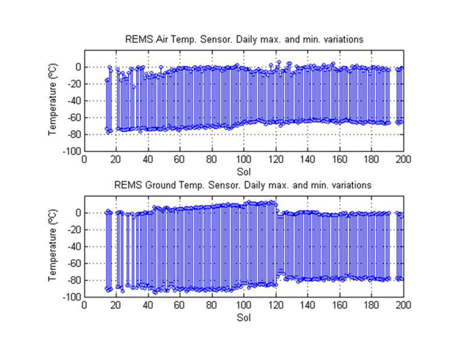 This pair of graphs shows about one-fourth of a Martian year's record of temperatures (in degrees Celsius) measured by the Rover Environmental Monitoring Station (REMS) on NASA's Curiosity rover