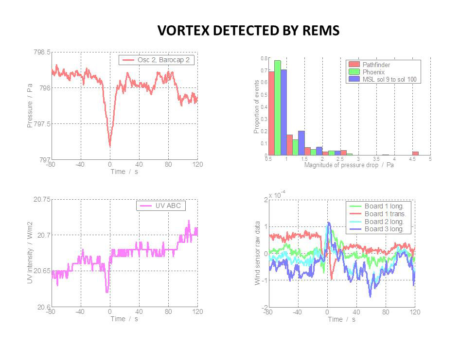 The Rover Environmental Monitoring Station (REMS) on NASA's Curiosity Mars rover has detected dozens of whirlwinds, or vortex events, causing brief dips in atmospheric pressure, and sometimes other measurable effects