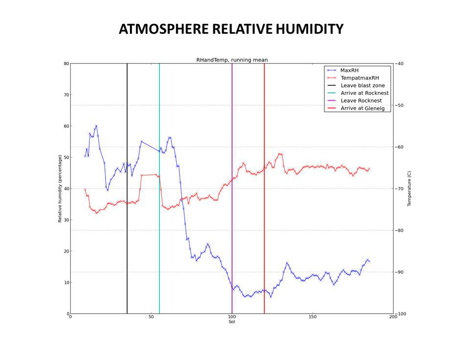 This graphic tracks the maximum relative humidity and the temperature at which that maximum occurred each Martian day, or sol, for about one-fourth of a Martian year