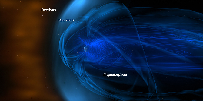 Earth is surrounded by a giant magnetic bubble called the magnetosphere. As it travels through space, a complex system of charged particles from the sun and magnetic structures piles up in front of it.