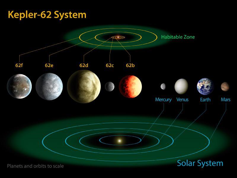 Comparaison de notre système planétaire avec celui de l'étoile Kepler-62