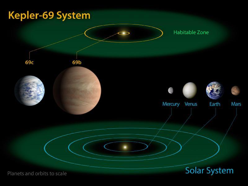 Comparaison de notre système solaire avec celui de l'étoile Kepler-69, semblable à notre Soleil