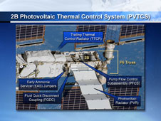 2B Photovoltaic Thermal Control System