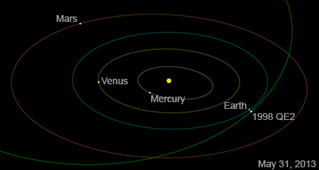 Orbital diagram of asteroid 1998 QE2