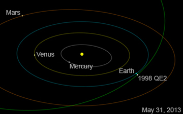 Asteroid 1998 QE2 will get no closer than about 3.6 million miles at time of closest approach on May 31 at 1:59 p.m. Pacific (4:59 p.m. Eastern). Image credit: NASA/JPL-Caltech