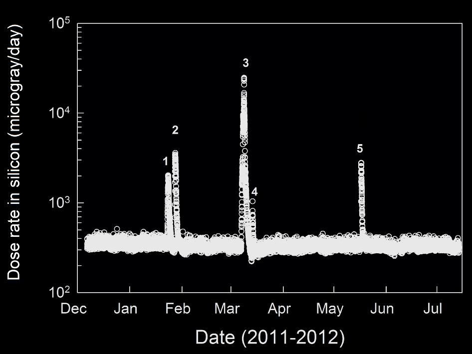 NASA - Radiation Measurements During Trip From Earth to Mars