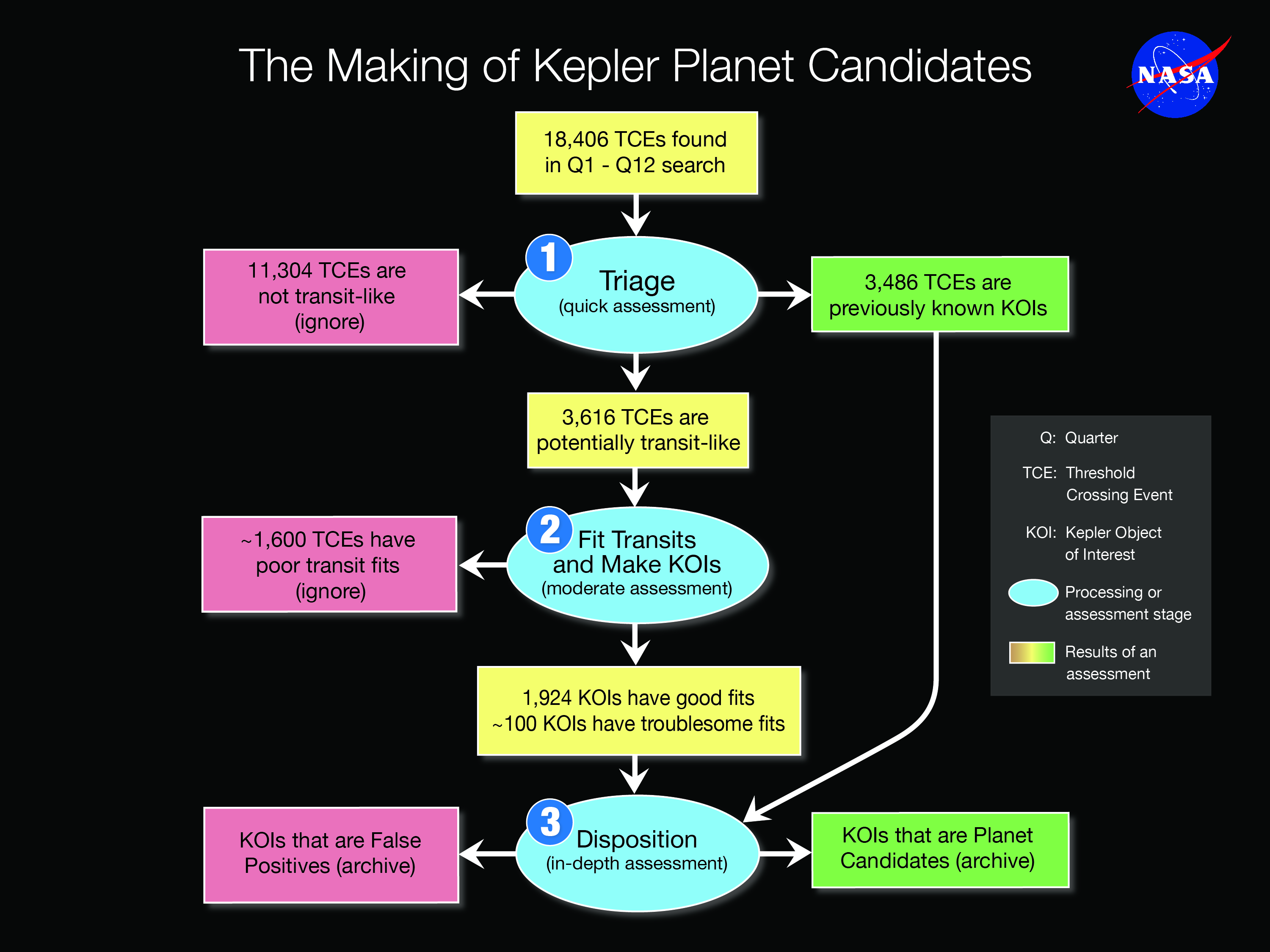 flow diagram of Kepler data through the stages of becoming a planet candidate.