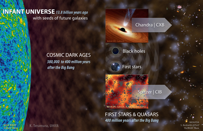 artistic depiction of early universe