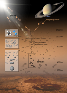 Illustration shows the various steps that lead to the formation of the aerosols that make up the haze on Titan