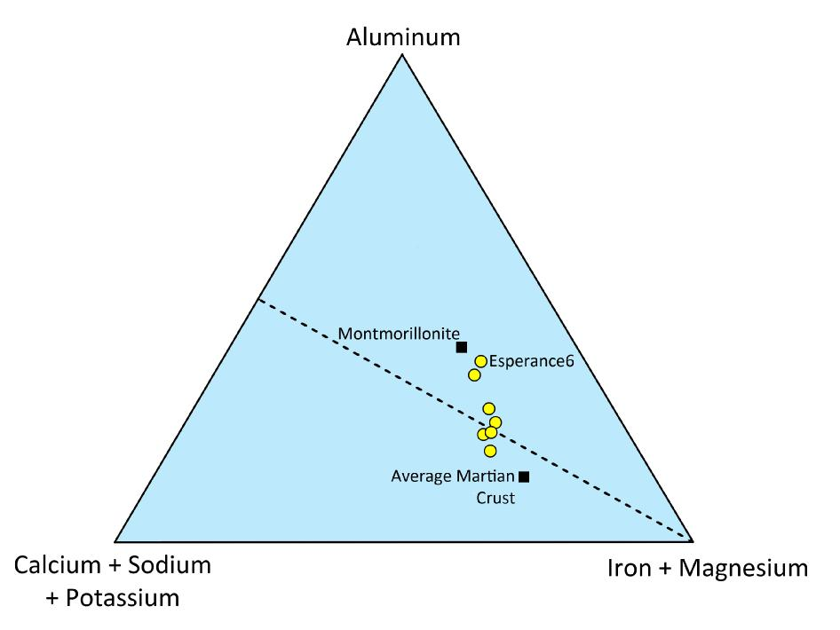 This triangle plot shows the relative concentrations of some of the major chemical elements in the Martian rock